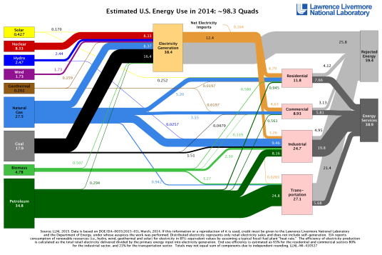 Estimated U.S. Energy Use in 2014