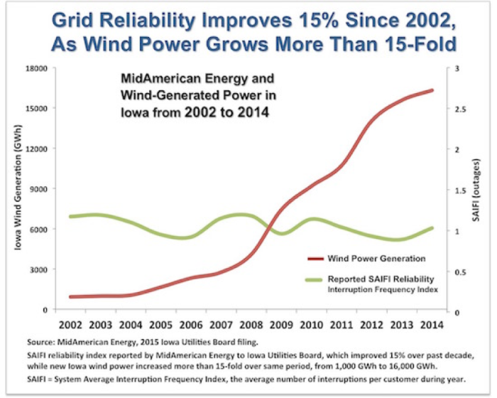 Grid reliability improves as wind power grows